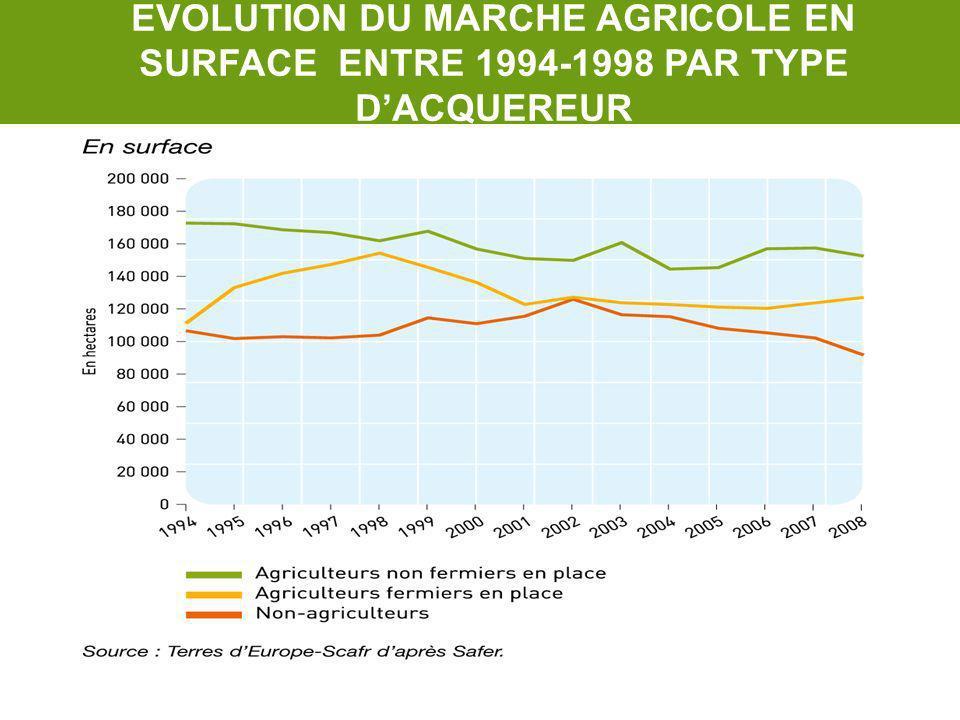 EVOLUTION DU MARCHE AGRICOLE EN SURFACE ENTRE 1994-1998 PAR TYPE DACQUEREUR