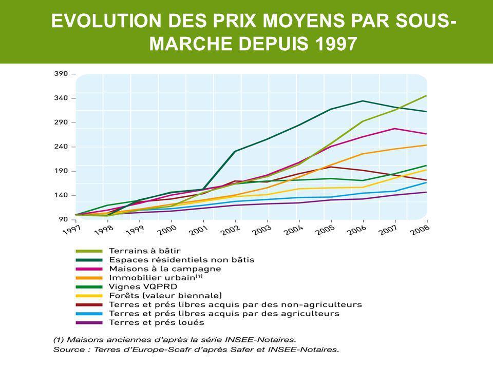 EVOLUTION DES PRIX MOYENS PAR SOUS- MARCHE DEPUIS 1997