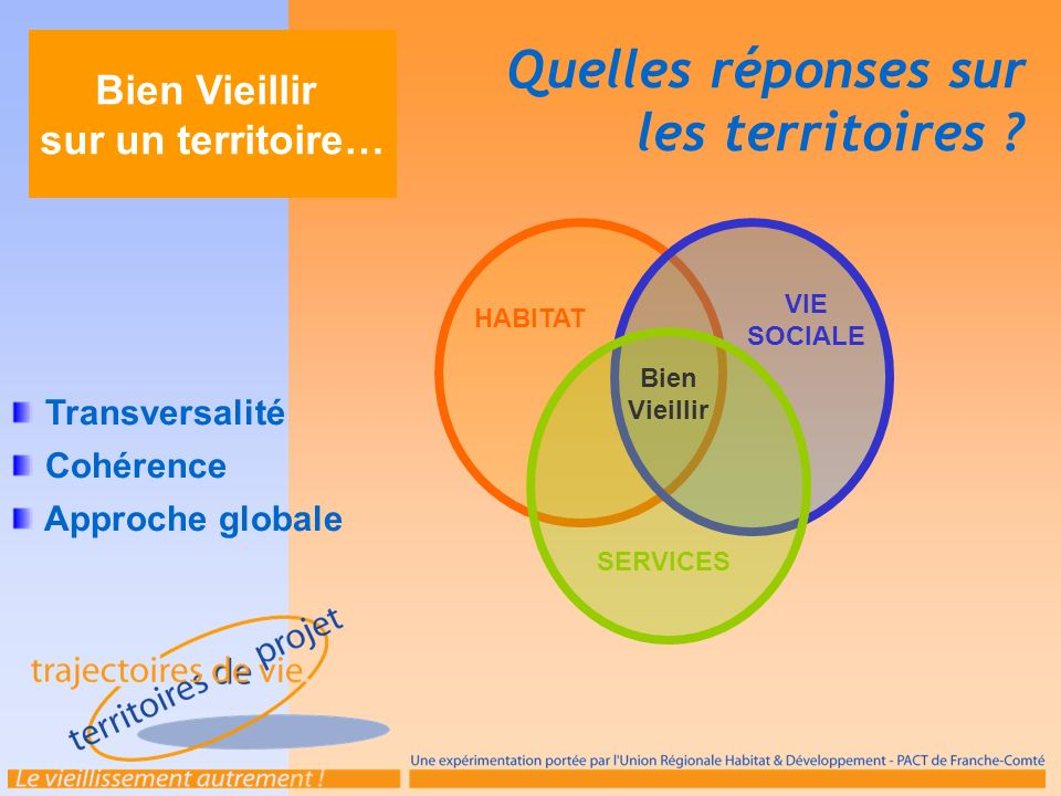 Bien Vieillir sur un territoire… Transversalité Cohérence Approche globale Quelles réponses sur les territoires ? Bien Vieillir HABITAT VIE SOCIALE SE