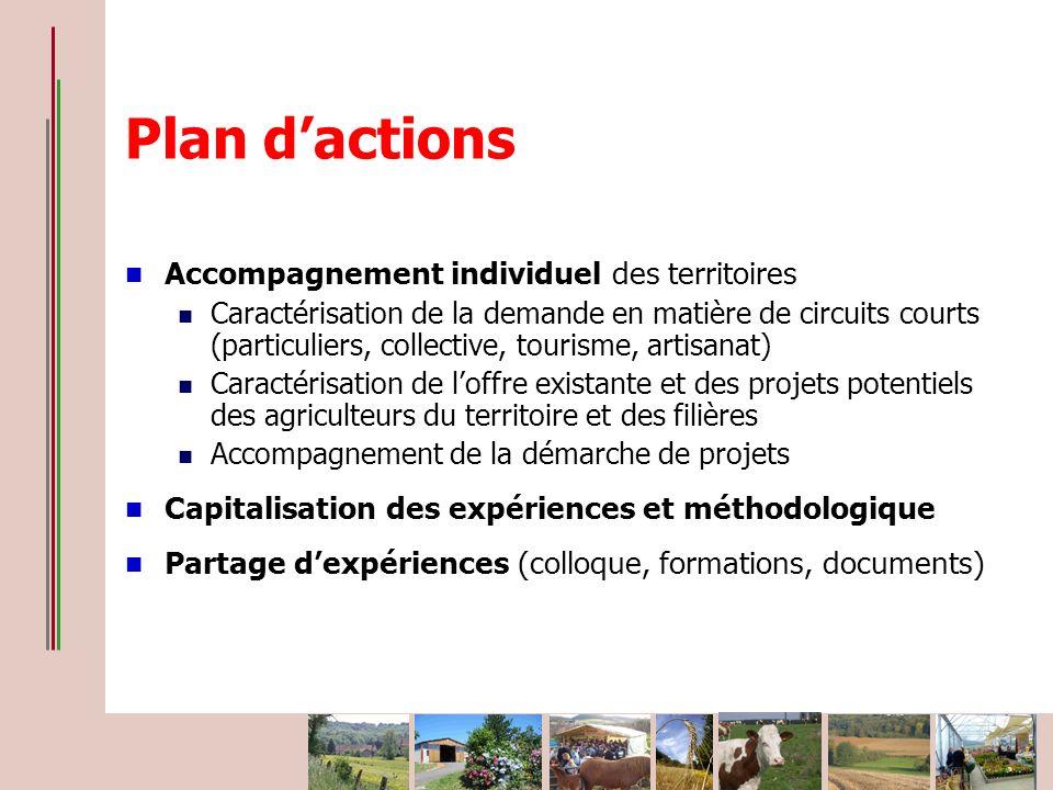 Plan dactions Accompagnement individuel des territoires Caractérisation de la demande en matière de circuits courts (particuliers, collective, tourism