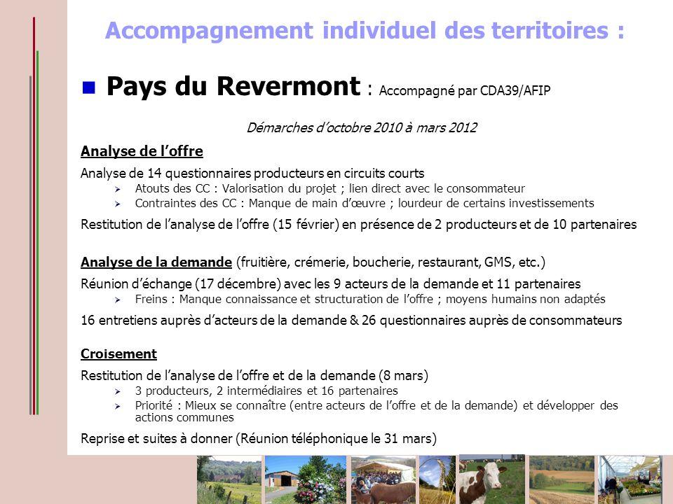 Pays du Revermont : Accompagné par CDA39/AFIP Démarches doctobre 2010 à mars 2012 Analyse de loffre Analyse de 14 questionnaires producteurs en circui