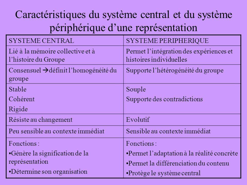 Caractéristiques du système central et du système périphérique dune représentation SYSTEME CENTRALSYSTEME PERIPHERIQUE Lié à la mémoire collective et