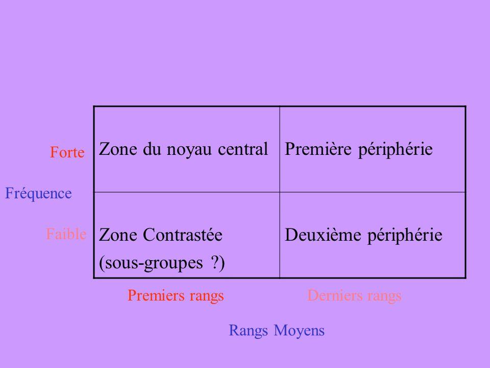 Zone du noyau centralPremière périphérie Zone Contrastée (sous-groupes ?) Deuxième périphérie Forte Faible Fréquence Premiers rangsDerniers rangs Rang
