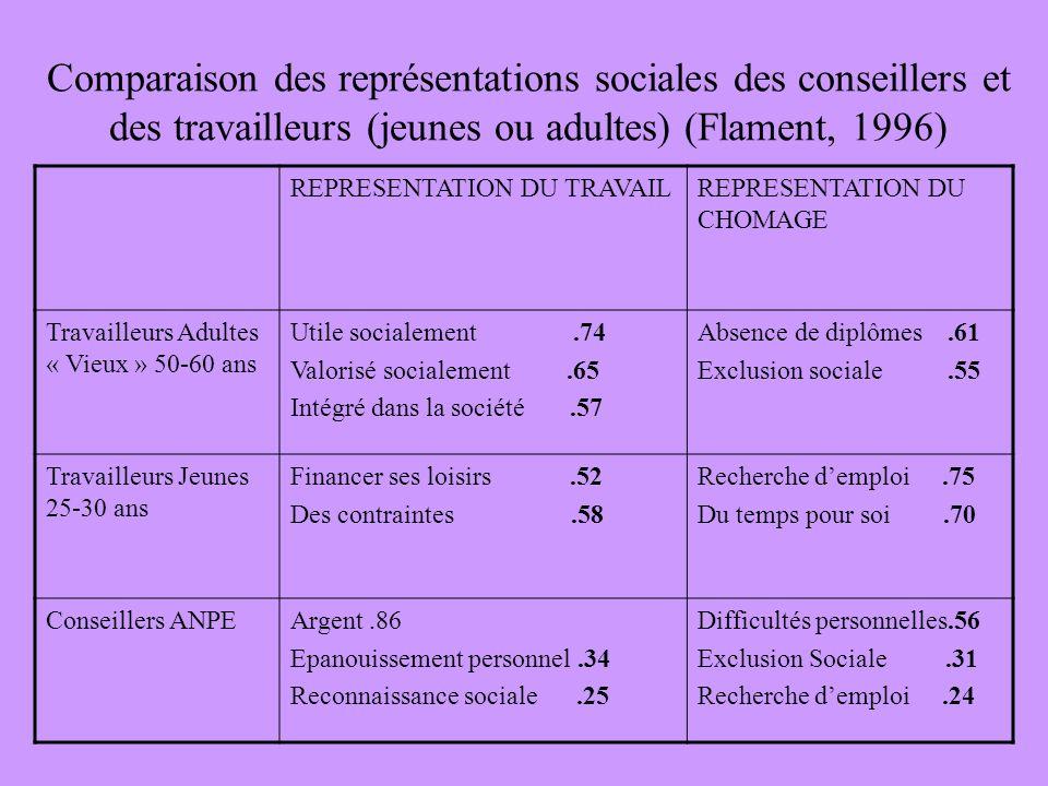 Comparaison des représentations sociales des conseillers et des travailleurs (jeunes ou adultes) (Flament, 1996) REPRESENTATION DU TRAVAILREPRESENTATI