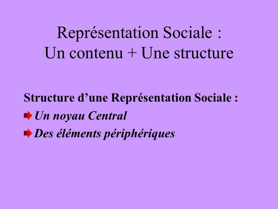 Représentation Sociale : Un contenu + Une structure Structure dune Représentation Sociale : Un noyau Central Des éléments périphériques