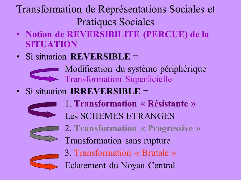 Transformation de Représentations Sociales et Pratiques Sociales Notion de REVERSIBILITE (PERCUE) de la SITUATION Si situation REVERSIBLE = Modificati