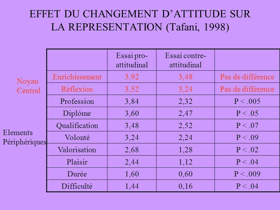 EFFET DU CHANGEMENT DATTITUDE SUR LA REPRESENTATION (Tafani, 1998) Essai pro- attitudinal Essai contre- attitudinal Enrichissement3,923,48Pas de différence Réflexion3,523,24Pas de différence Profession3,842,32P <.005 Diplôme3,602,47P <.05 Qualification3,482,52P <.07 Volonté3,242,24P <.09 Valorisation2,681,28P <.02 Plaisir2,441,12P <.04 Durée1,600,60P <.009 Difficulté1,440,16P <.04 Noyau Central Elements Périphériques