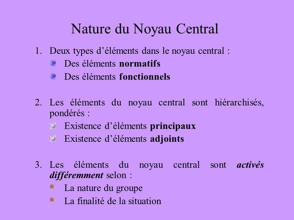 Nature du Noyau Central 1.Deux types déléments dans le noyau central : Des éléments normatifs Des éléments fonctionnels 2.Les éléments du noyau central sont hiérarchisés, pondérés : Existence déléments principaux Existence déléments adjoints 3.Les éléments du noyau central sont activés différemment selon : La nature du groupe La finalité de la situation