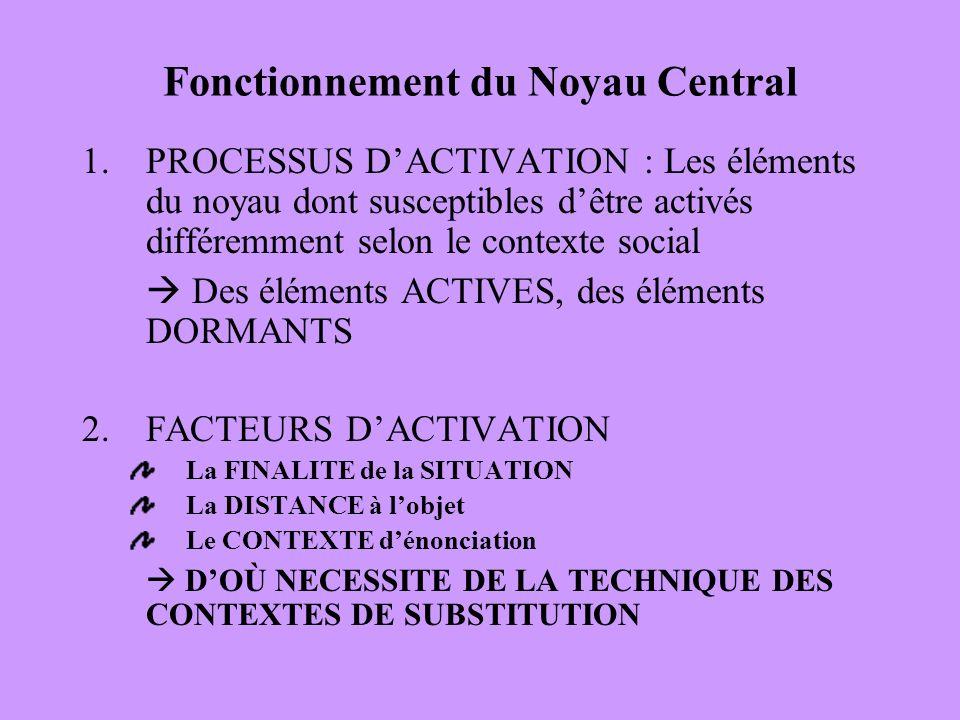 Fonctionnement du Noyau Central 1.PROCESSUS DACTIVATION : Les éléments du noyau dont susceptibles dêtre activés différemment selon le contexte social Des éléments ACTIVES, des éléments DORMANTS 2.FACTEURS DACTIVATION La FINALITE de la SITUATION La DISTANCE à lobjet Le CONTEXTE dénonciation DOÙ NECESSITE DE LA TECHNIQUE DES CONTEXTES DE SUBSTITUTION