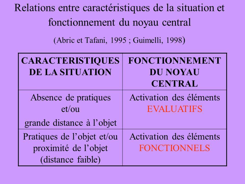 Relations entre caractéristiques de la situation et fonctionnement du noyau central (Abric et Tafani, 1995 ; Guimelli, 1998 ) CARACTERISTIQUES DE LA SITUATION FONCTIONNEMENT DU NOYAU CENTRAL Absence de pratiques et/ou grande distance à lobjet Activation des éléments EVALUATIFS Pratiques de lobjet et/ou proximité de lobjet (distance faible) Activation des éléments FONCTIONNELS