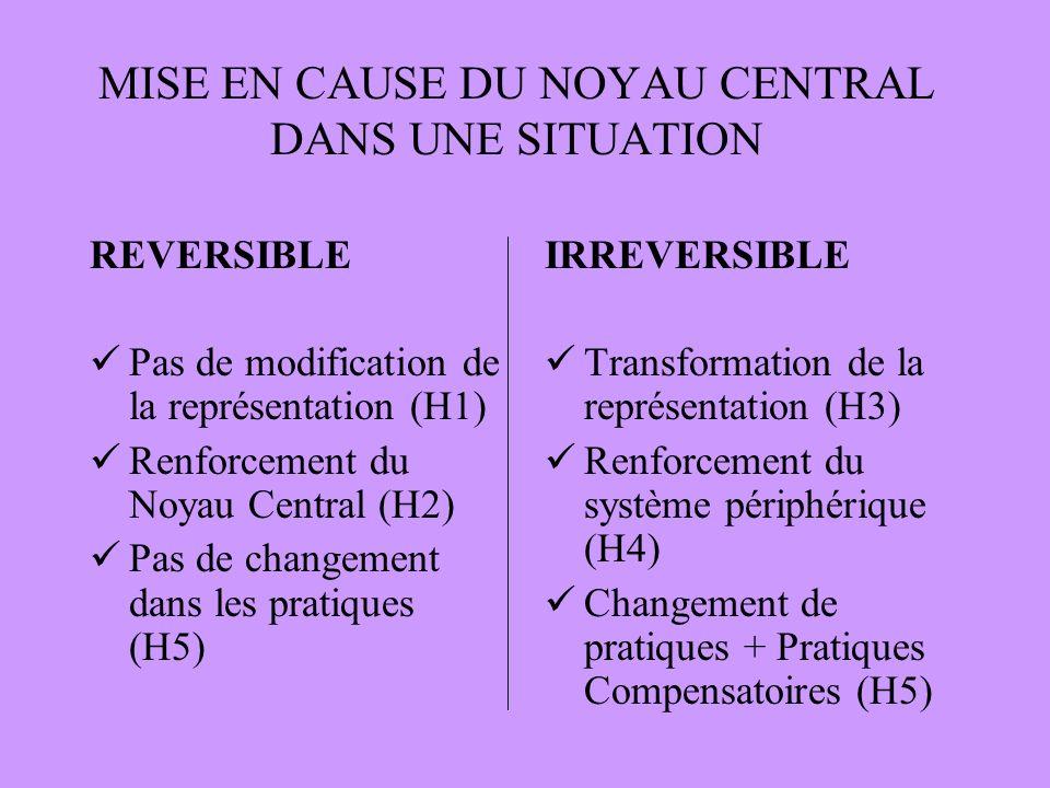 MISE EN CAUSE DU NOYAU CENTRAL DANS UNE SITUATION REVERSIBLE Pas de modification de la représentation (H1) Renforcement du Noyau Central (H2) Pas de changement dans les pratiques (H5) IRREVERSIBLE Transformation de la représentation (H3) Renforcement du système périphérique (H4) Changement de pratiques + Pratiques Compensatoires (H5)