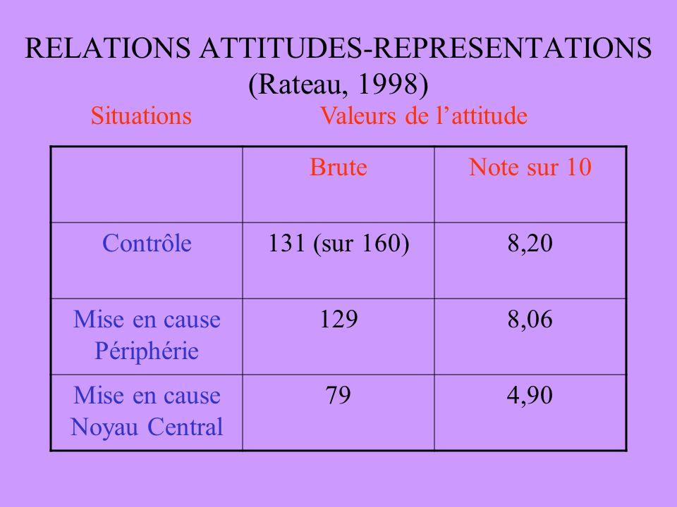 RELATIONS ATTITUDES-REPRESENTATIONS (Rateau, 1998) BruteNote sur 10 Contrôle131 (sur 160)8,20 Mise en cause Périphérie 1298,06 Mise en cause Noyau Central 794,90 Situations Valeurs de lattitude