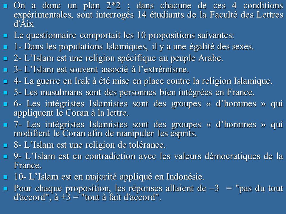 On a donc un plan 2*2 ; dans chacune de ces 4 conditions expérimentales, sont interrogés 14 étudiants de la Faculté des Lettres d'Aix On a donc un pla
