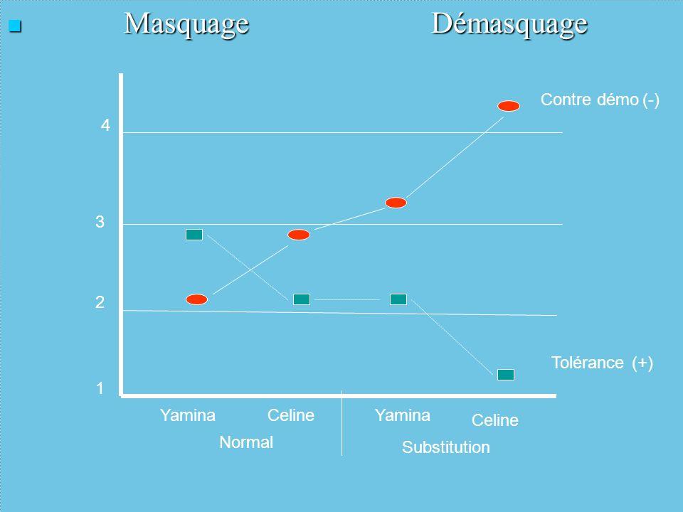 Masquage Démasquage Masquage Démasquage 1 2 3 4 YaminaCelineYamina Celine Normal Substitution Contre démo Tolérance (-) (+)