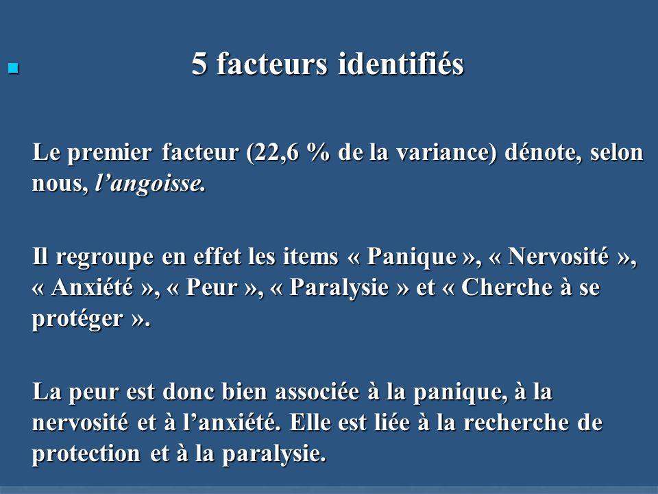 5 facteurs identifiés 5 facteurs identifiés Le premier facteur (22,6 % de la variance) dénote, selon nous, langoisse. Le premier facteur (22,6 % de la