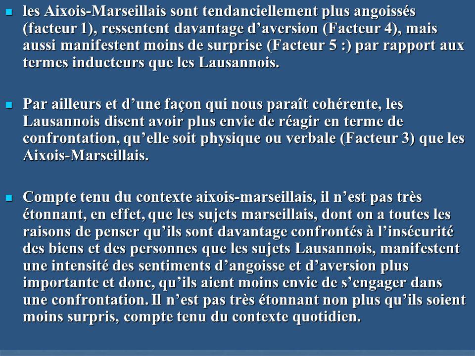 les Aixois-Marseillais sont tendanciellement plus angoissés (facteur 1), ressentent davantage daversion (Facteur 4), mais aussi manifestent moins de s