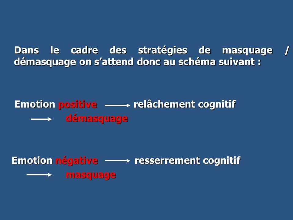 Dans le cadre des stratégies de masquage / démasquage on sattend donc au schéma suivant : Dans le cadre des stratégies de masquage / démasquage on sat