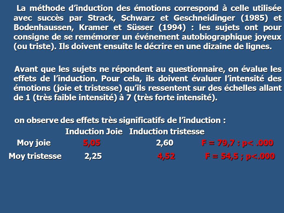 La méthode dinduction des émotions correspond à celle utilisée avec succès par Strack, Schwarz et Geschneidinger (1985) et Bodenhaussen, Kramer et Süs
