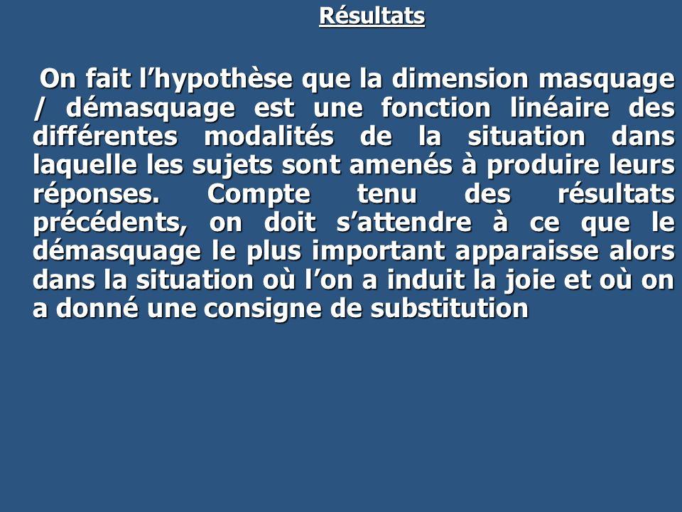 Résultats Résultats On fait lhypothèse que la dimension masquage / démasquage est une fonction linéaire des différentes modalités de la situation dans