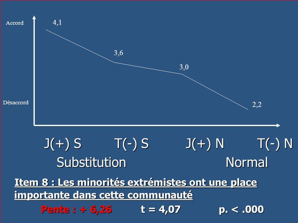 J(+) S T(-) S J(+) N T(-) N J(+) S T(-) S J(+) N T(-) N Substitution Normal Substitution Normal Item 8 : Les minorités extrémistes ont une place impor