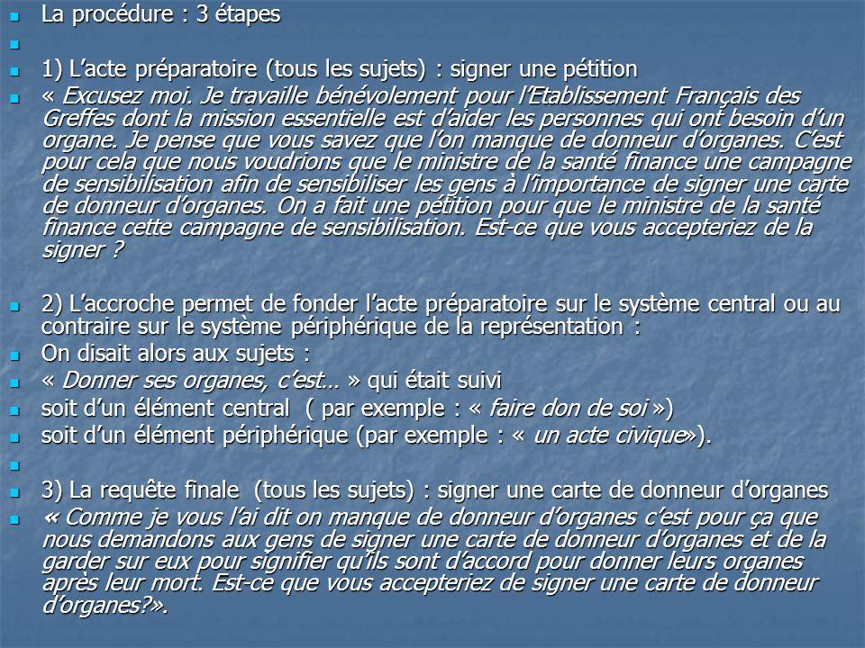 La procédure : 3 étapes La procédure : 3 étapes 1) Lacte préparatoire (tous les sujets) : signer une pétition 1) Lacte préparatoire (tous les sujets)