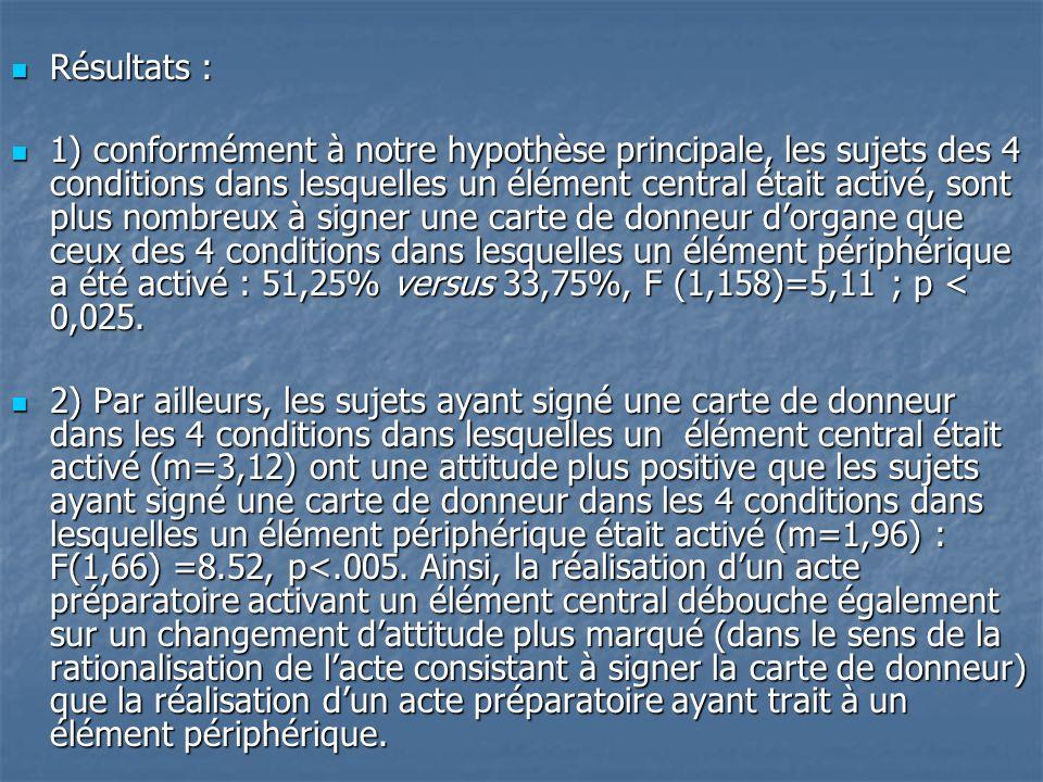 Résultats : Résultats : 1) conformément à notre hypothèse principale, les sujets des 4 conditions dans lesquelles un élément central était activé, son