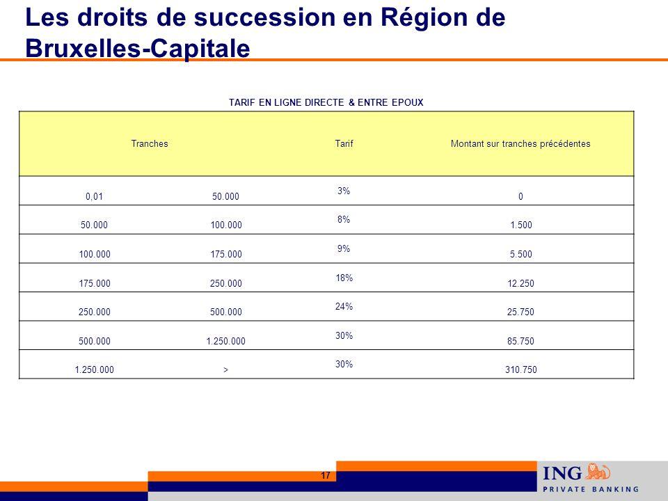 17 Les droits de succession en Région de Bruxelles-Capitale TARIF EN LIGNE DIRECTE & ENTRE EPOUX TranchesTarifMontant sur tranches précédentes 0,0150.000 3% 0 50.000100.000 8% 1.500 100.000175.000 9% 5.500 175.000250.000 18% 12.250 250.000500.000 24% 25.750 500.0001.250.000 30% 85.750 1.250.000> 30% 310.750