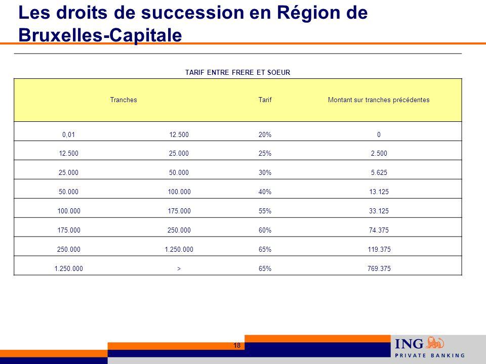 18 Les droits de succession en Région de Bruxelles-Capitale TARIF ENTRE FRERE ET SOEUR TranchesTarifMontant sur tranches précédentes 0,0112.50020%0 12.50025.00025%2.500 25.00050.00030%5.625 50.000100.00040%13.125 100.000175.00055%33.125 175.000250.00060%74.375 250.0001.250.00065%119.375 1.250.000>65%769.375
