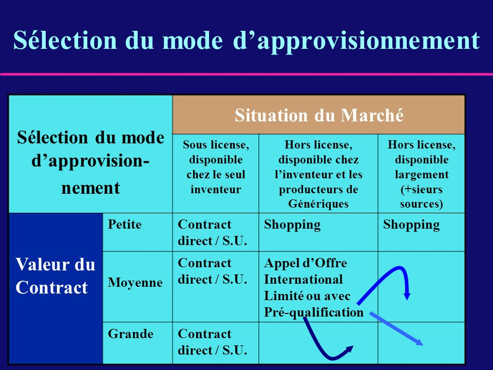 Sélection du mode dapprovisionnement Sélection du mode dapprovision- nement Situation du Marché Sous license, disponible chez le seul inventeur Hors l