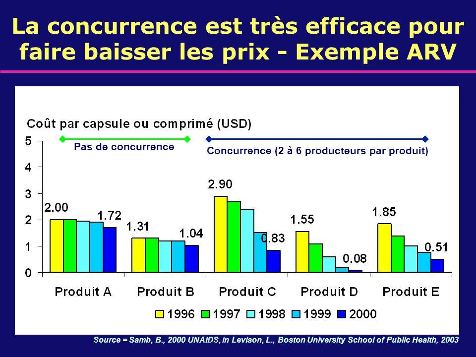 Source = Samb, B., 2000 UNAIDS, in Levison, L., Boston University School of Public Health, 2003 Concurrence (2 à 6 producteurs par produit) Pas de con