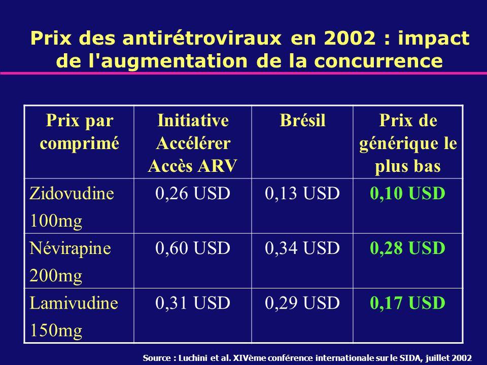 Prix des antirétroviraux en 2002 : impact de l'augmentation de la concurrence Prix par comprimé Initiative Accélérer Accès ARV BrésilPrix de générique