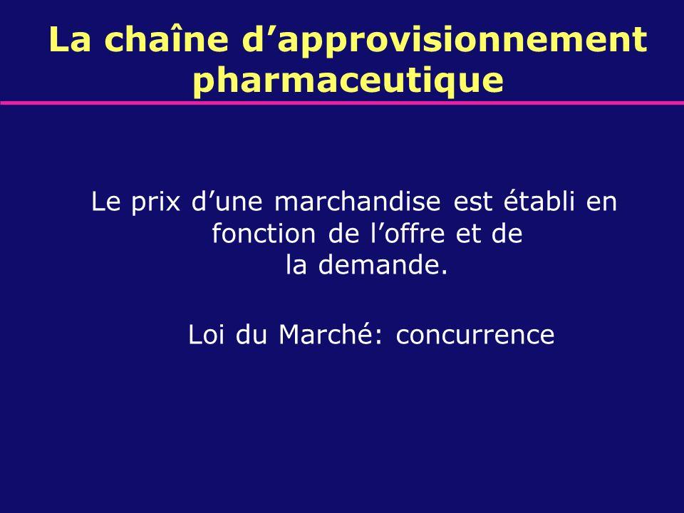 La chaîne dapprovisionnement pharmaceutique Le prix dune marchandise est établi en fonction de loffre et de la demande. Loi du Marché: concurrence