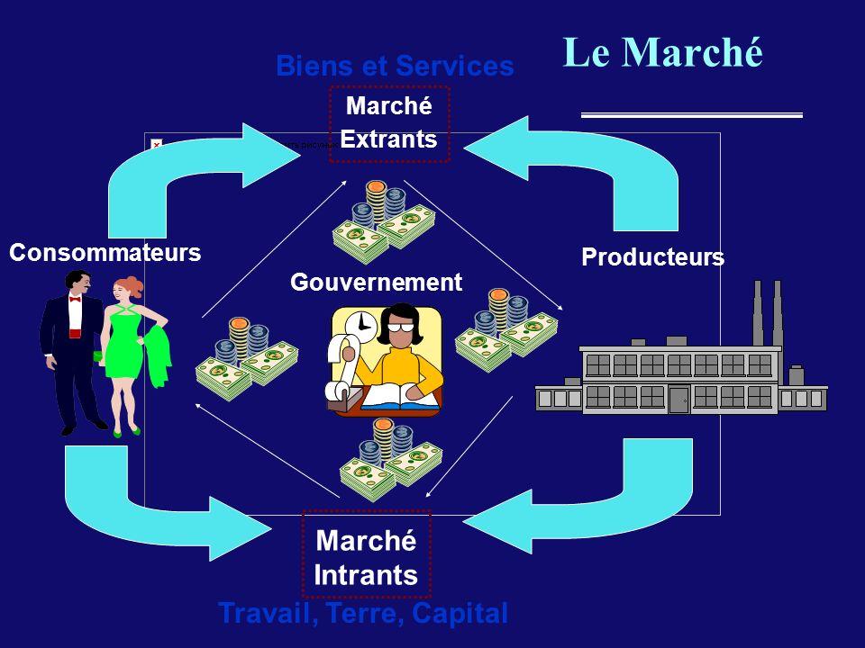 Le Marché Biens et Services Travail, Terre, Capital Consommateurs Producteurs Marché Extrants Marché Intrants Gouvernement