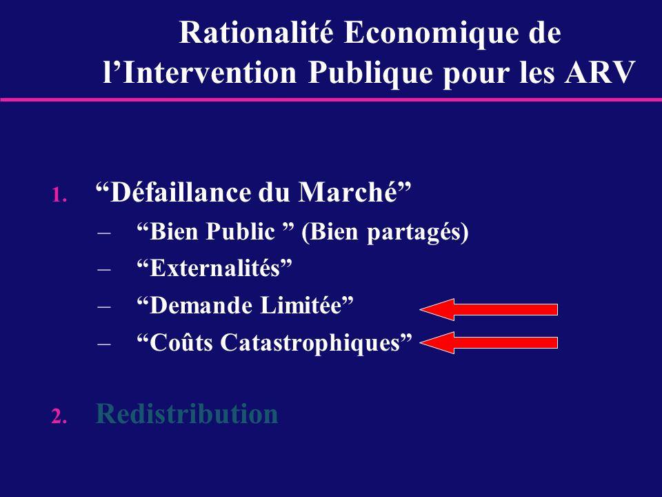 Rationalité Economique de lIntervention Publique pour les ARV 1. Défaillance du Marché –Bien Public (Bien partagés) –Externalités –Demande Limitée –Co