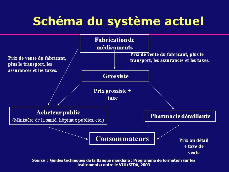 Schéma du système actuel Fabrication de médicaments Grossiste Pharmacie détaillante Acheteur public (Ministère de la santé, hôpitaux publics, etc.) Co