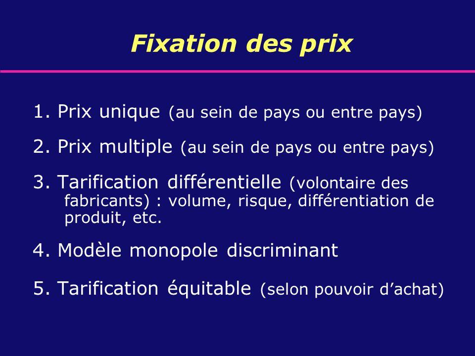 Fixation des prix 1. Prix unique (au sein de pays ou entre pays) 2. Prix multiple (au sein de pays ou entre pays) 3. Tarification différentielle (volo