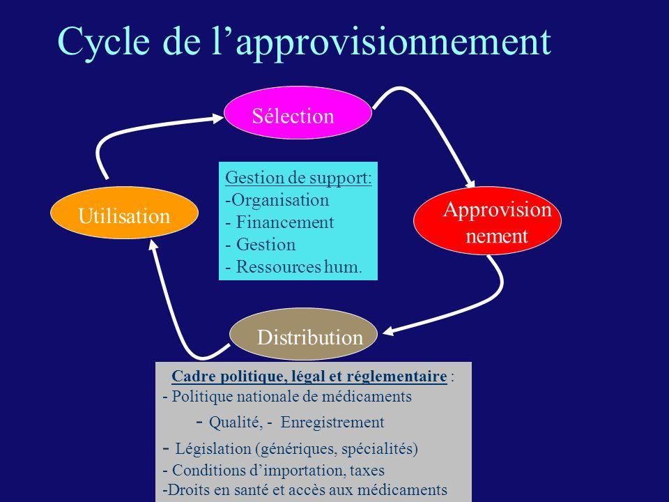 Cycle de lapprovisionnement Gestion de support: -Organisation - Financement - Gestion - Ressources hum. Utilisation Distribution Approvision nement Sé