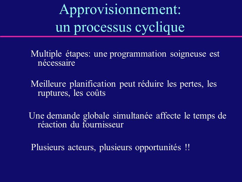 Approvisionnement: un processus cyclique Multiple étapes: une programmation soigneuse est nécessaire Meilleure planification peut réduire les pertes,