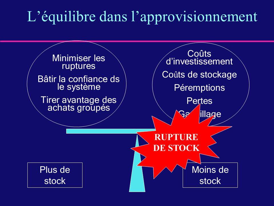 Léquilibre dans lapprovisionnement Plus de stock Moins de stock Minimiser les ruptures Bâtir la confiance ds le système Tirer avantage des achats grou