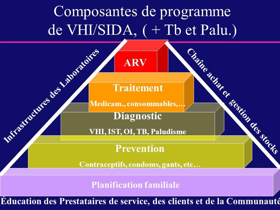 Planification familiale Prevention Contraceptifs, condoms, gants, etc… ARV Composantes de programme de VHI/SIDA, ( + Tb et Palu.) Diagnostic VHI, IST,