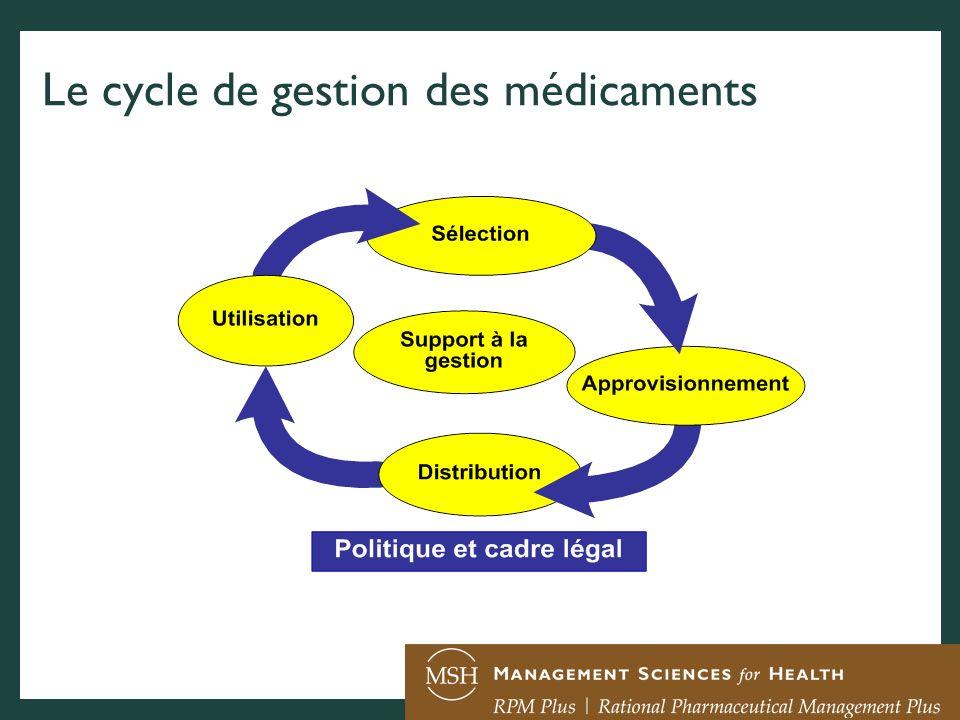 Sélection de médicaments anti-TB : Les défis de gestion (1) Autorité responsable pour la sélection des médicaments anti-TB .