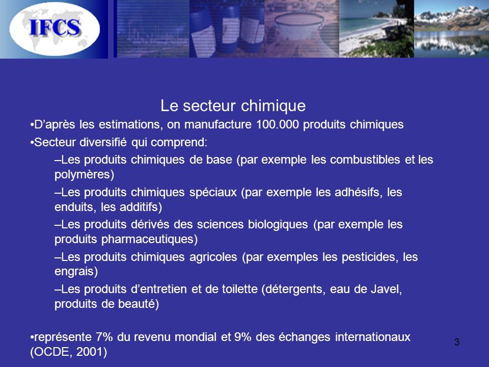 3 Le secteur chimique Daprès les estimations, on manufacture 100.000 produits chimiques Secteur diversifié qui comprend: –Les produits chimiques de base (par exemple les combustibles et les polymères) –Les produits chimiques spéciaux (par exemple les adhésifs, les enduits, les additifs) –Les produits dérivés des sciences biologiques (par exemple les produits pharmaceutiques) –Les produits chimiques agricoles (par exemples les pesticides, les engrais) –Les produits dentretien et de toilette (détergents, eau de Javel, produits de beauté) représente 7% du revenu mondial et 9% des échanges internationaux (OCDE, 2001)