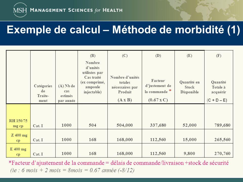 Exemple de calcul – Méthode de morbidité (1) *Facteur dajustement de la commande = délais de commande/livraison +stock de sécurité (ie : 6 mois + 2 mo