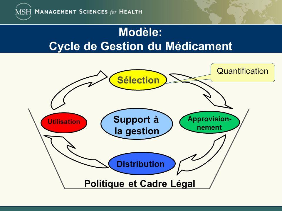 Modèle: Cycle de Gestion du Médicament Sélection Approvision- nement Support à la gestion Distribution Politique et Cadre Légal Quantification Utilisa