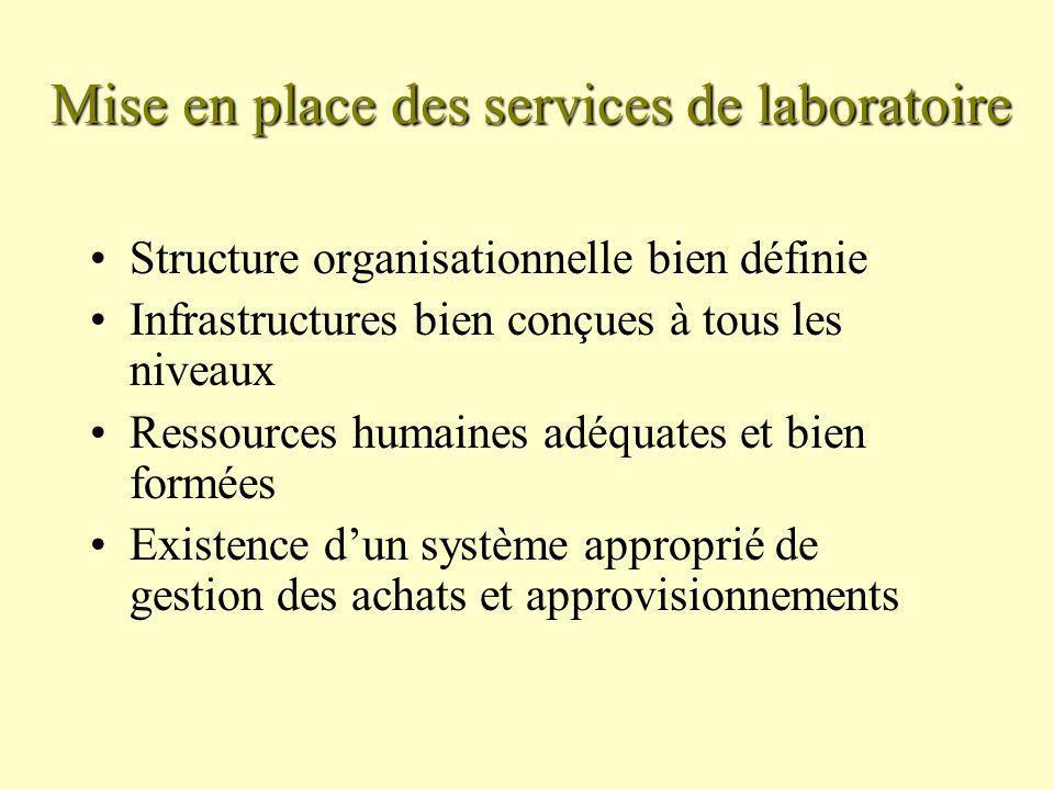Mise en place des services de laboratoire Structure organisationnelle bien définie Infrastructures bien conçues à tous les niveaux Ressources humaines adéquates et bien formées Existence dun système approprié de gestion des achats et approvisionnements