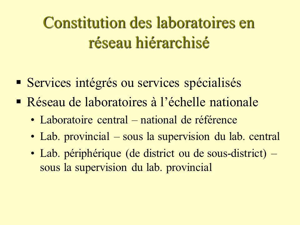 Constitution des laboratoires en réseau hiérarchisé Services intégrés ou services spécialisés Réseau de laboratoires à léchelle nationale Laboratoire central – national de référence Lab.