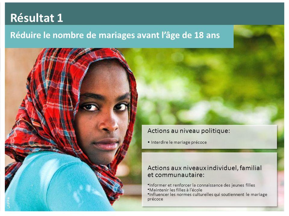 Actions aux niveaux individuel, familial et communautaire: Informer et renforcer la connaissance des jeunes filles Maintenir les filles à lécole Influ