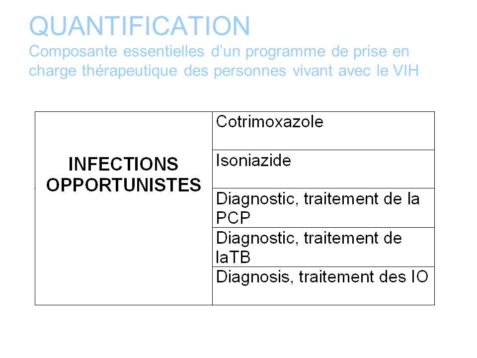 QUANTIFICATION Composantes essentielles dun programme de prise en charge thérapeutique des personnes vivant avec le VIH