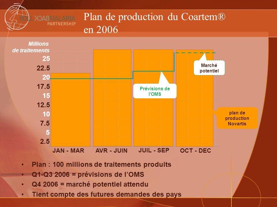 Plan de production du Coartem® en 2006 Plan : 100 millions de traitements produits Q1-Q3 2006 = prévisions de lOMS Q4 2006 = marché potentiel attendu
