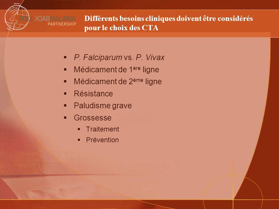 Différents besoins cliniques doivent être considérés pour le choix des CTA P. Falciparum vs. P. Vivax Médicament de 1 ère ligne Médicament de 2 ème li